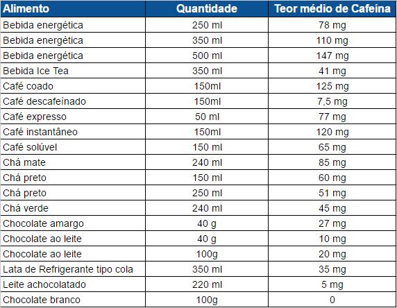 Tabela de alimentos com cafeína